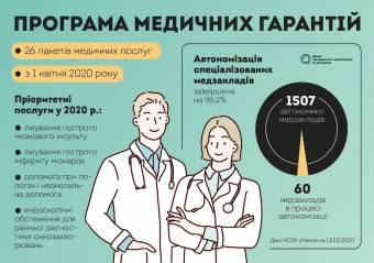 Програма медичних гарантій. Що варто знати?