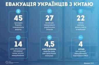 «У страху очі великі». Три міфи про евакуацію українців з Китаю