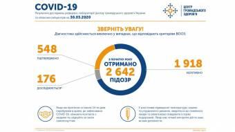 В Україні зафіксовано 548 випадків коронавірусної хвороби COVID-19