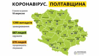 Від початку карантину на Полтавщині діагностували 1390 випадків захворювання на COVID-19