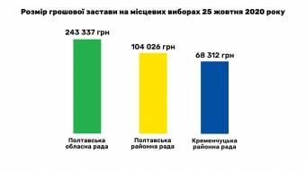 Полтавщина: за списки кандидатів у депутати обласної ради партії заплатять 243337 грн