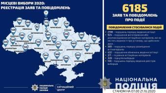 Вибори 2020: за добу поліцейські відкрили 26 кримінальних проваджень за фактами порушень виборчого процесу