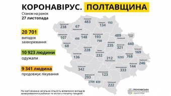 На Полтавщині за минулу добу зареєстровано 497 нових випадків захворювання на COVID-19