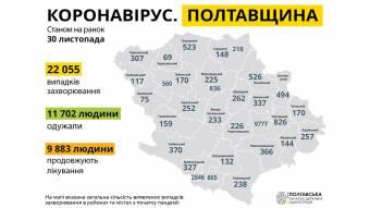У Полтавській області за минулу добу виявлено 276 нових випадків захворювання на COVID-19