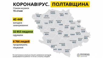 На Полтавщині за минулу добу зареєстровано 287 нових випадків захворювання на COVID-19
