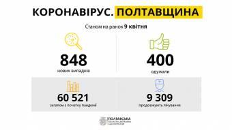 На Полтавщині 848 нових випадків COVID-19: лідирують Полтава та Кременчук