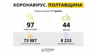 За добу на Полтавщині виявили 97 нових випадків захворювання на COVID-19