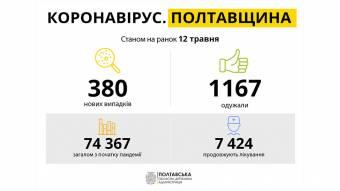 За добу на Полтавщині виявили 380 нових випадків захворювання на COVID-19