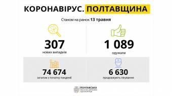 За добу на Полтавщині виявили 307 нових випадків захворювання на COVID-19