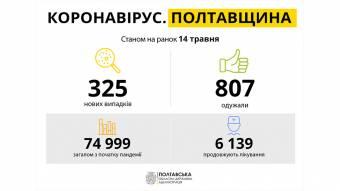 За добу на Полтавщині виявили 325 нових випадків захворювання на COVID-19