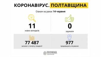 На Полтавщині за минулу добу зареєстровано 11 нових випадків захворювання на COVID-19