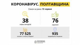 На Полтавщині за минулу добу зареєстровано 38 нових випадків захворювання на COVID-19