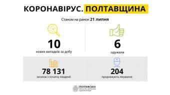 За добу на Полтавщині виявили 10 нових випадків захворювання на COVID-19