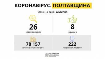 За добу на Полтавщині виявили 26 нових випадків захворювання на COVID-19