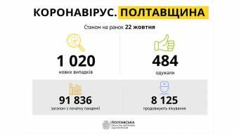 На Полтавщині за минулу добу зареєстровано 1020  нових випадків захворювання на COVID-19