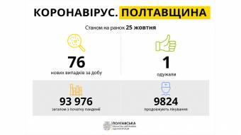 На Полтавщині за минулу добу зареєстровано 76 нових випадків захворювання на COVID-19