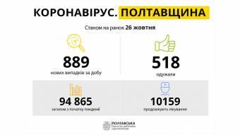 На Полтавщині за минулу добу зареєстровано 889 нових випадків захворювання на COVID-19