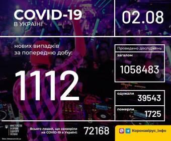 В Україні зафіксовано 1112 нових випадків коронавірусної хвороби COVID-19