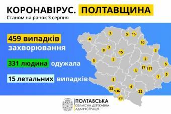 За минулу добу на Полтавщині не зафіксували нових випадків захворювання на коронавірус