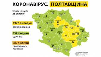 За минулу добу на Полтавщині зареєстровано 62 нові випадки захворювання на COVID-19