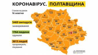 За минулу добу на Полтавщині виявили 244 нові випадки COVID-19