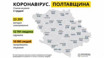 В Полтавській області за добу зафіксували 528 нових випадків захворювання на COVID-19