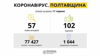 На Полтавщині за минулу добу зареєстровано 57 нових випадків захворювання на COVID-19