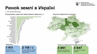 В Україні зареєстровано 1411 земельних угод, із них 214 на Полтавщині